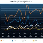 Chart showing energy supplier customer net gains and losses in GB in 2020